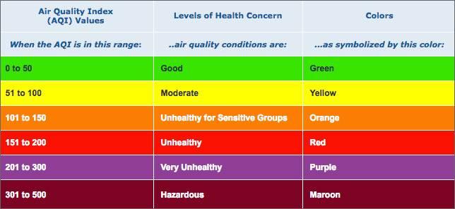 بررسی کیفیت آلودگی هوا در آیفون و آیپد, مشاهده وضعیت آلودگی هوا در iPhone و iPad, وضعیت آلودگی هوا در آیفون, آلودگی هوا, کیفیت آلودگی هوا آیپد, دیدن کیفیت آلودگی هوا در آیفون, کیفیت هوا, آلودگی هوا, آلودگی هوا آیفون, آلودگی هوا iOS, مشاهده کیفیت هوا در آیفون, بررسی کیفیت آلودگی هوا در آیفون برای بیماران, آموزش فناوری, آموزش آیفون, آموزش آیپد, آموزش iOS, روشتک, raveshtech, فعال کردن Air Quality Index در آیفون, نمایش آلودگی هوا در آیفون