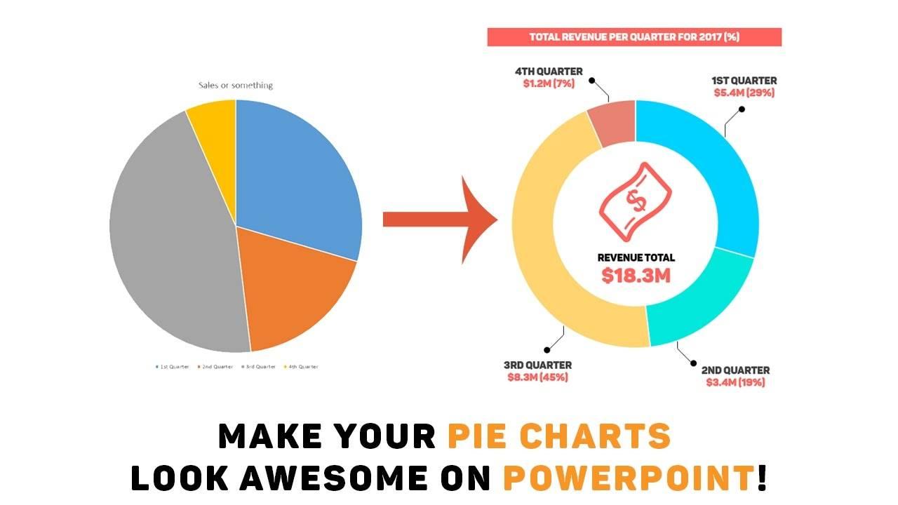 Photo of روش ساخت نمودار متحرک Pie در PowerPoint