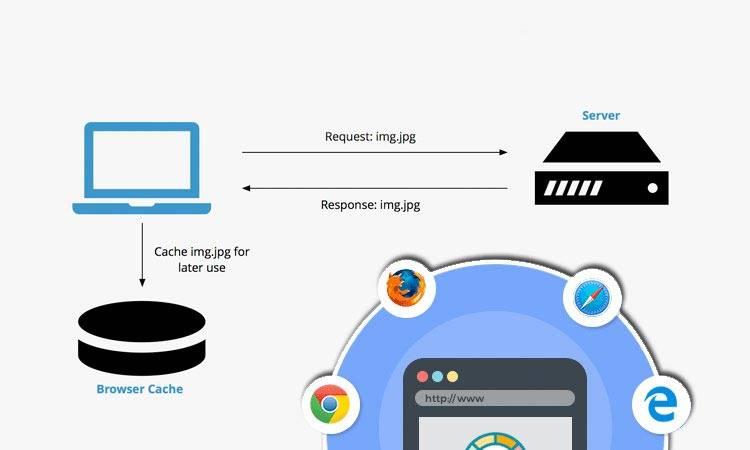 کش مرورگر یا Browser Cache چیست؟
