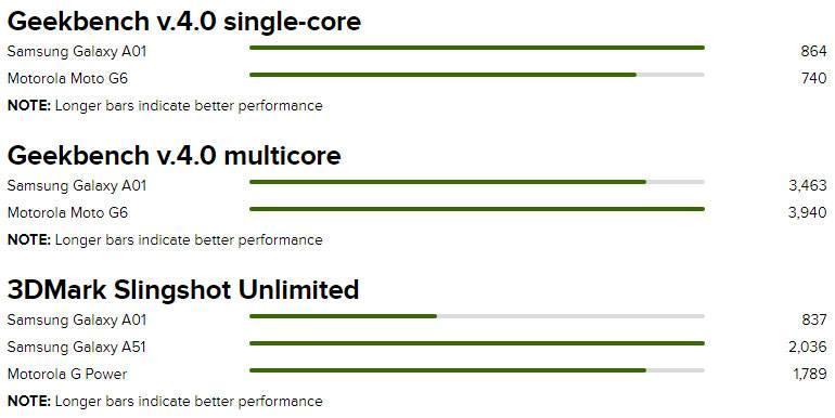 مقایسه A01 و G6 در Geekmark